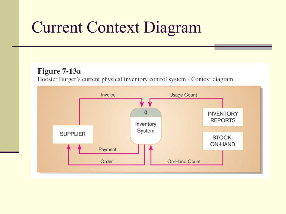 Current Context Diagram