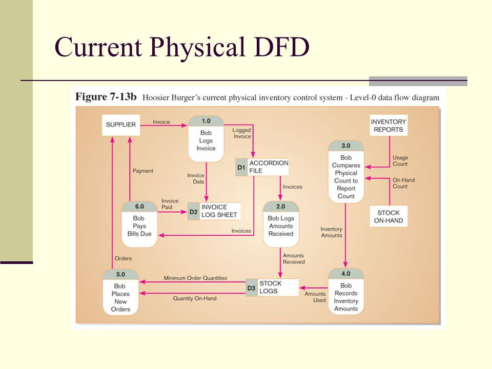 Current Physical DFD