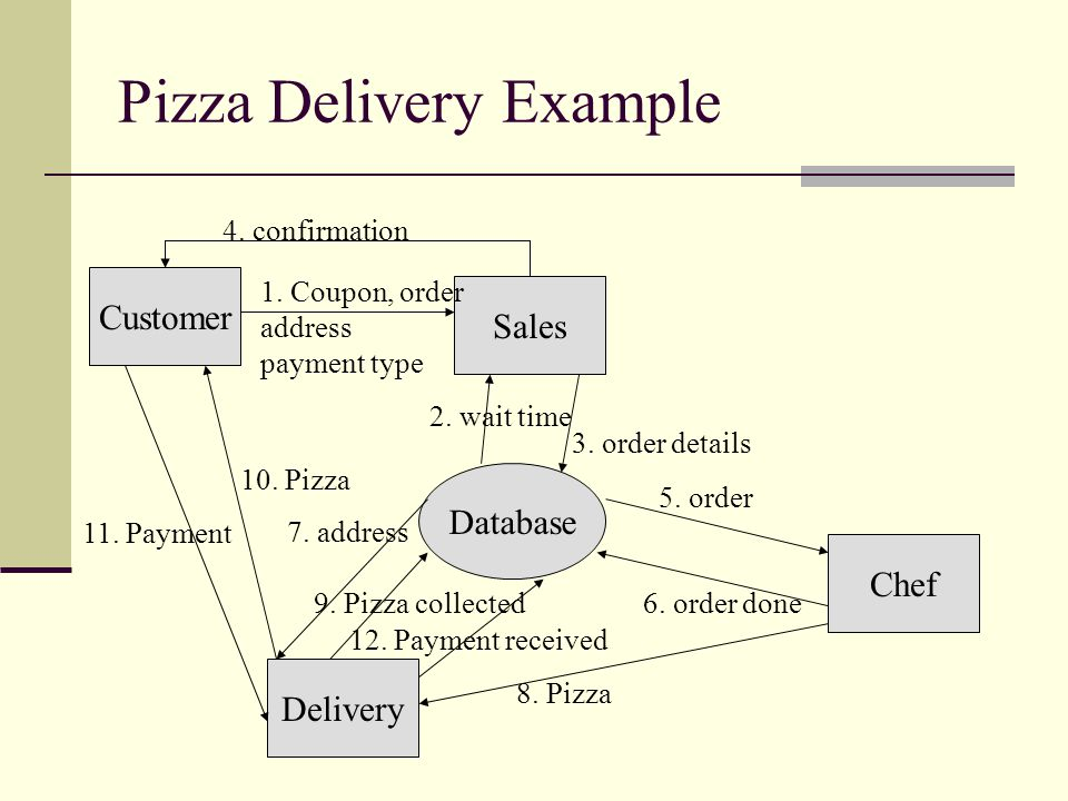 Pizza Delivery Example