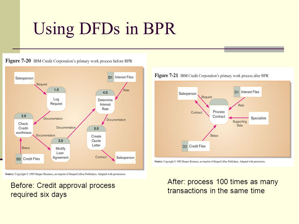 Using DFDs in BPR After: process 100 times as many transactions in the same time.
