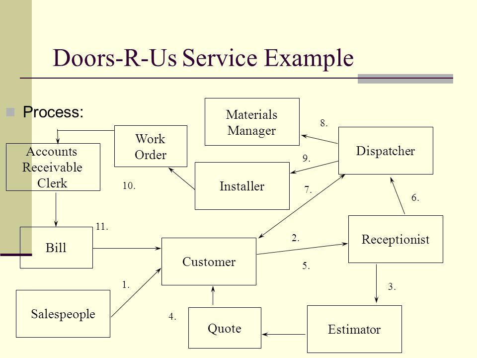 Doors-R-Us Service Example