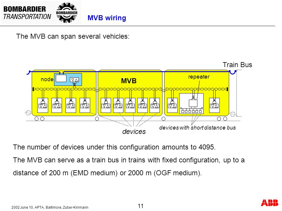The MVB can span several vehicles: