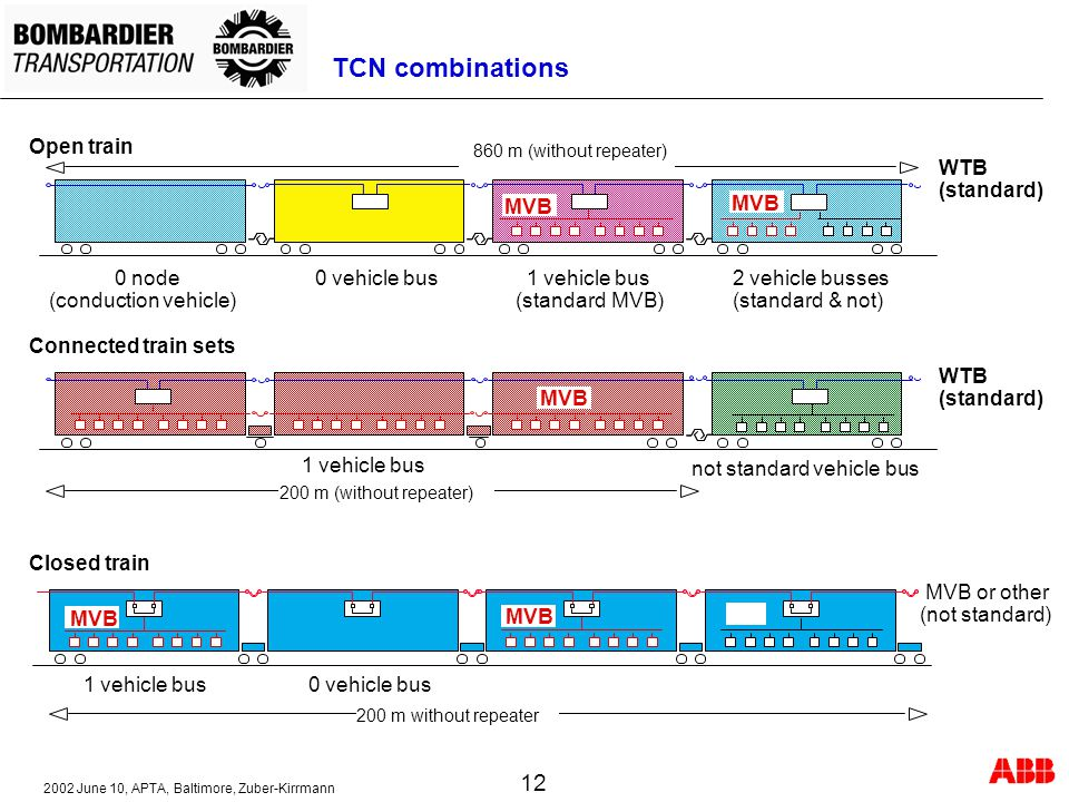 TCN combinations Open train WTB (standard) MVB MVB 0 node