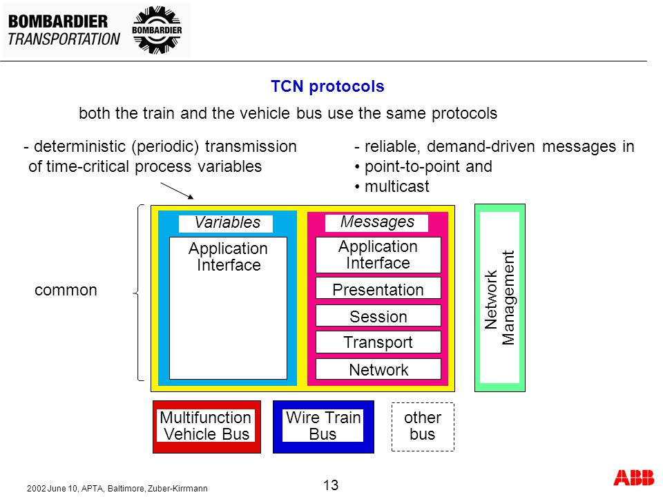 TCN protocols both the train and the vehicle bus use the same protocols. - deterministic (periodic) transmission.