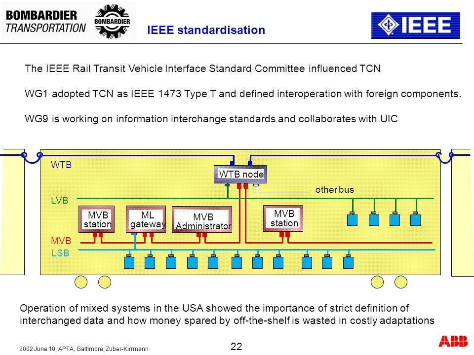 IEEE standardisation The IEEE Rail Transit Vehicle Interface Standard Committee influenced TCN.