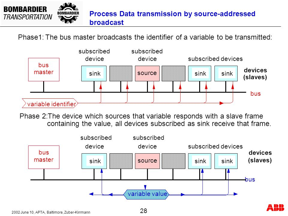 Process Data transmission by source-addressed broadcast
