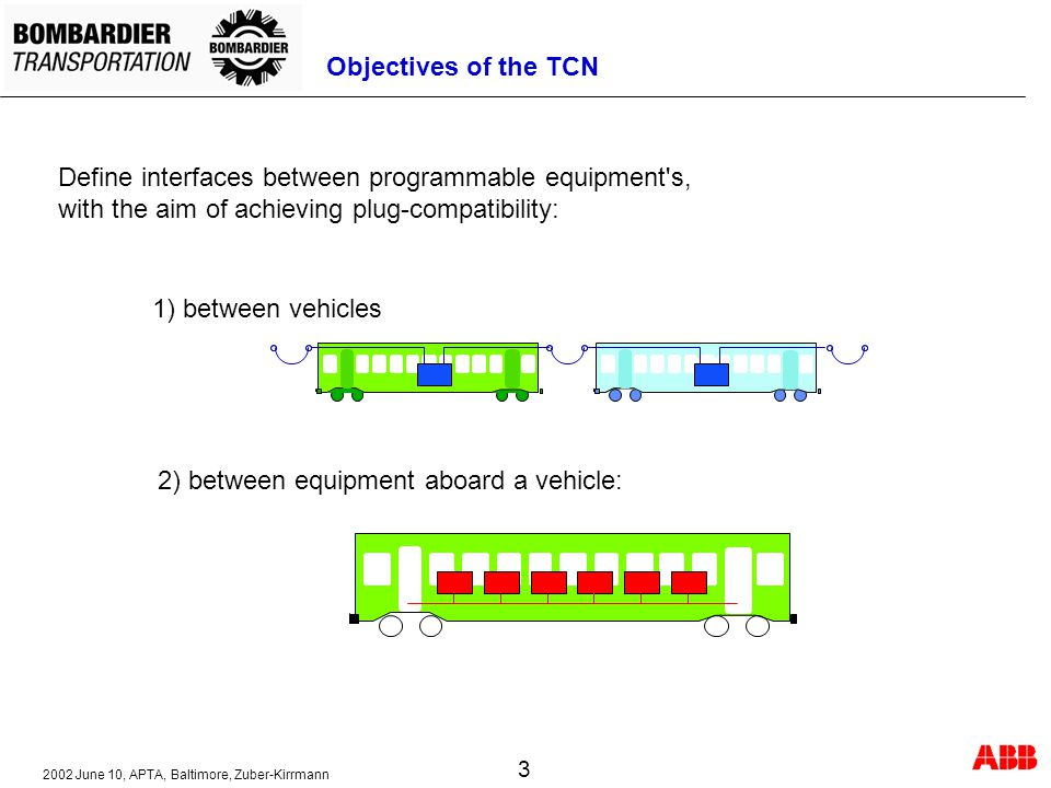Objectives of the TCN Define interfaces between programmable equipment s, with the aim of achieving plug-compatibility: