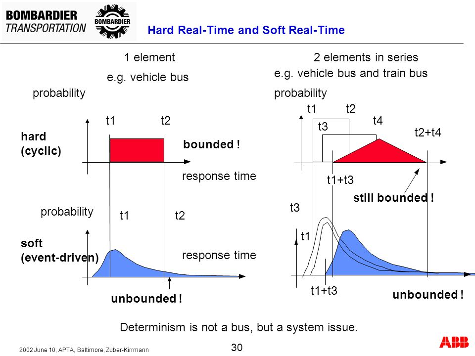 Hard Real-Time and Soft Real-Time