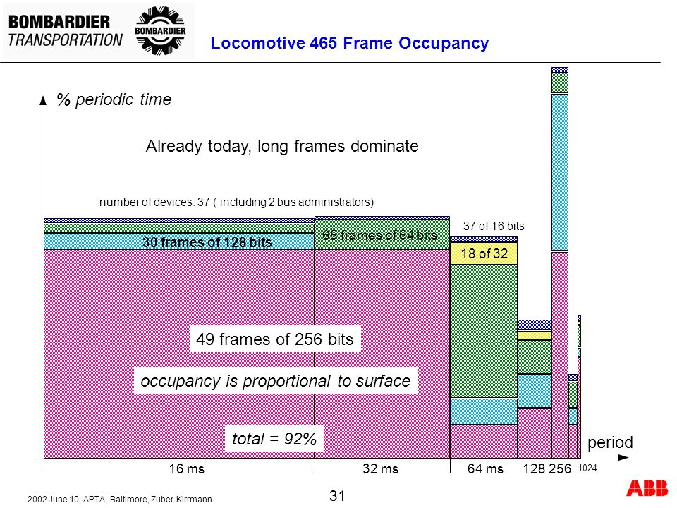 Locomotive 465 Frame Occupancy
