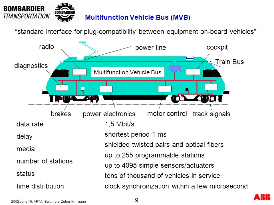 Multifunction Vehicle Bus (MVB)