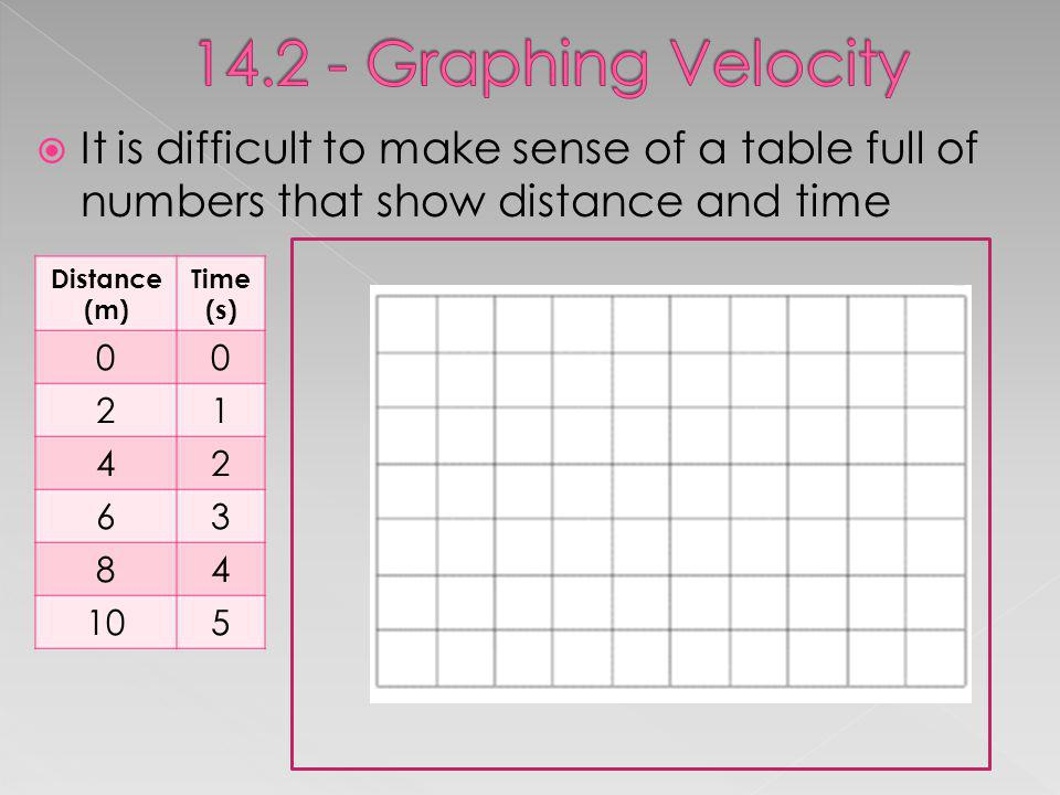14.2 - Graphing Velocity It is difficult to make sense of a table full of numbers that show distance and time.