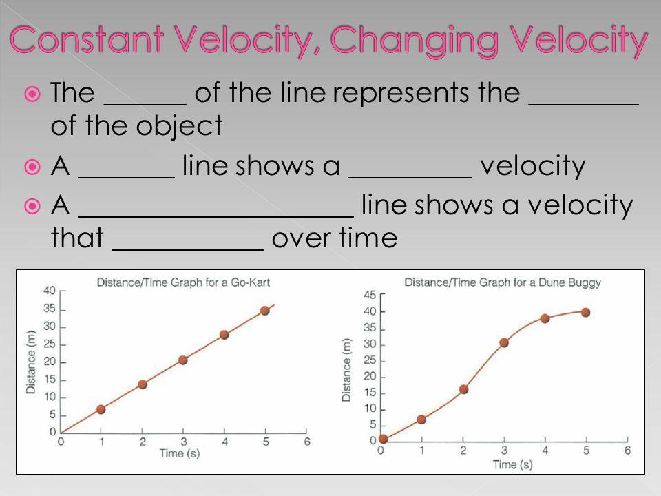Constant Velocity, Changing Velocity