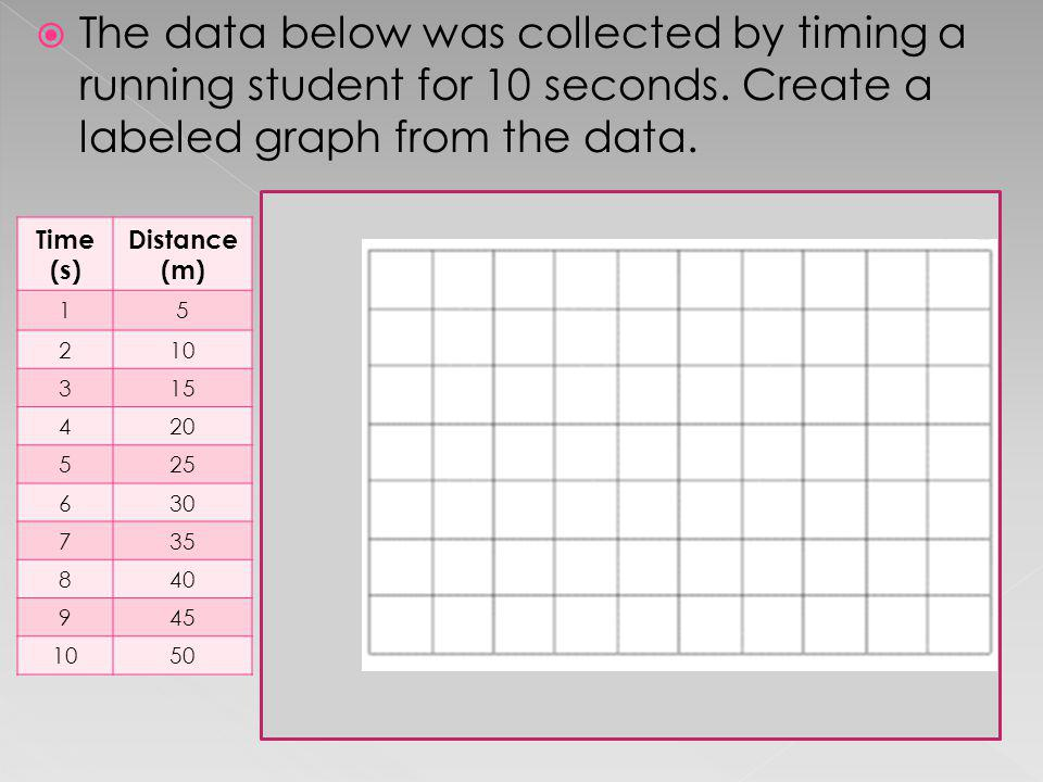The data below was collected by timing a running student for 10 seconds. Create a labeled graph from the data.