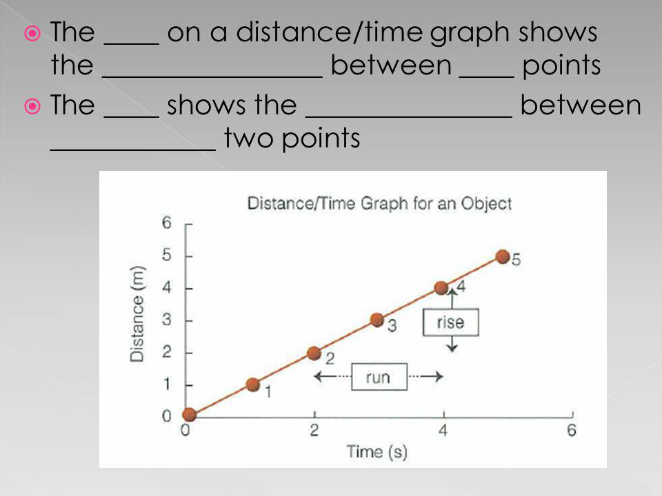 The ____ on a distance/time graph shows the ________________ between ____ points