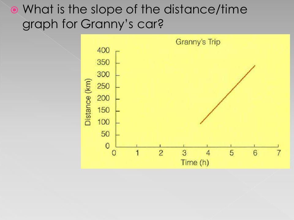 What is the slope of the distance/time graph for Granny's car