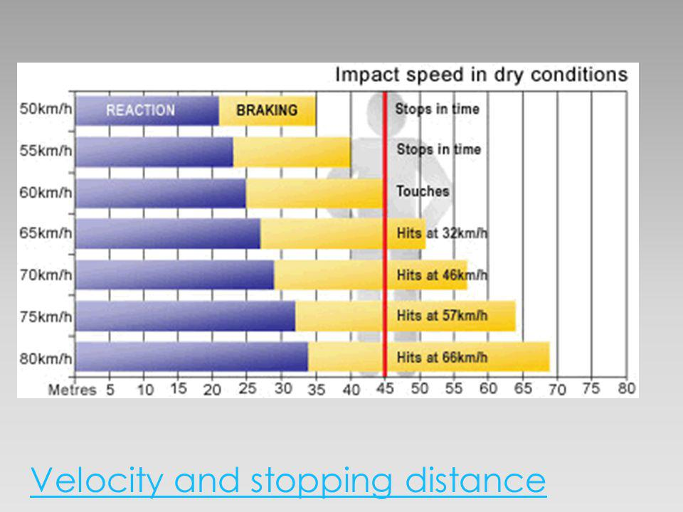 Velocity and stopping distance
