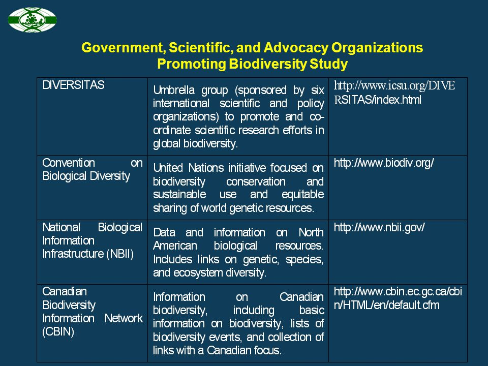 Government, Scientific, and Advocacy Organizations Promoting Biodiversity Study