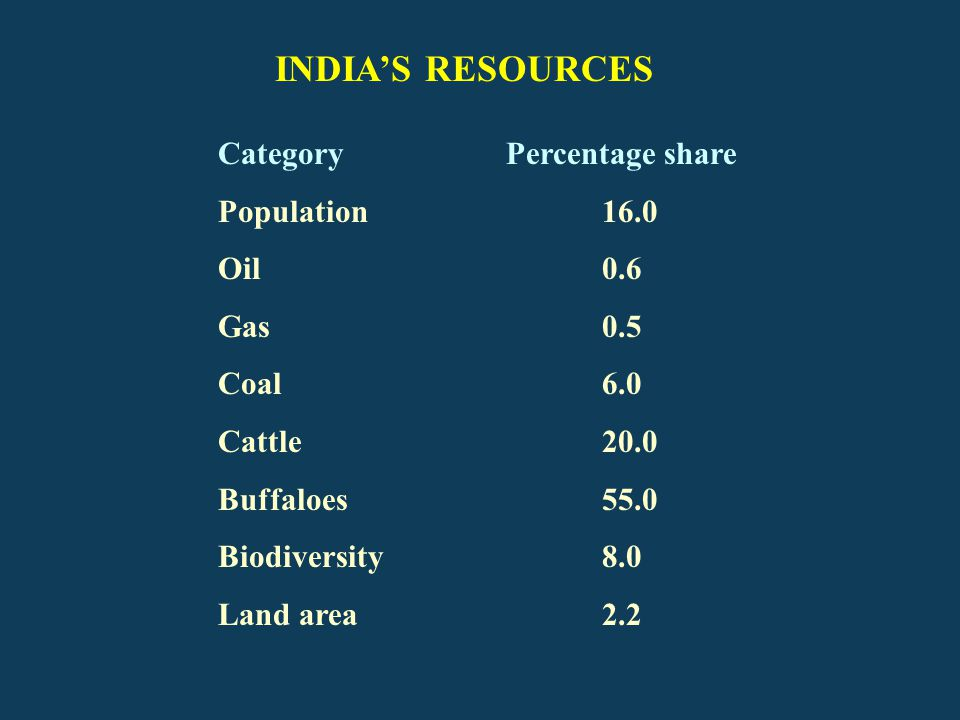 INDIA'S RESOURCES Category Percentage share Population 16.0 Oil 0.6