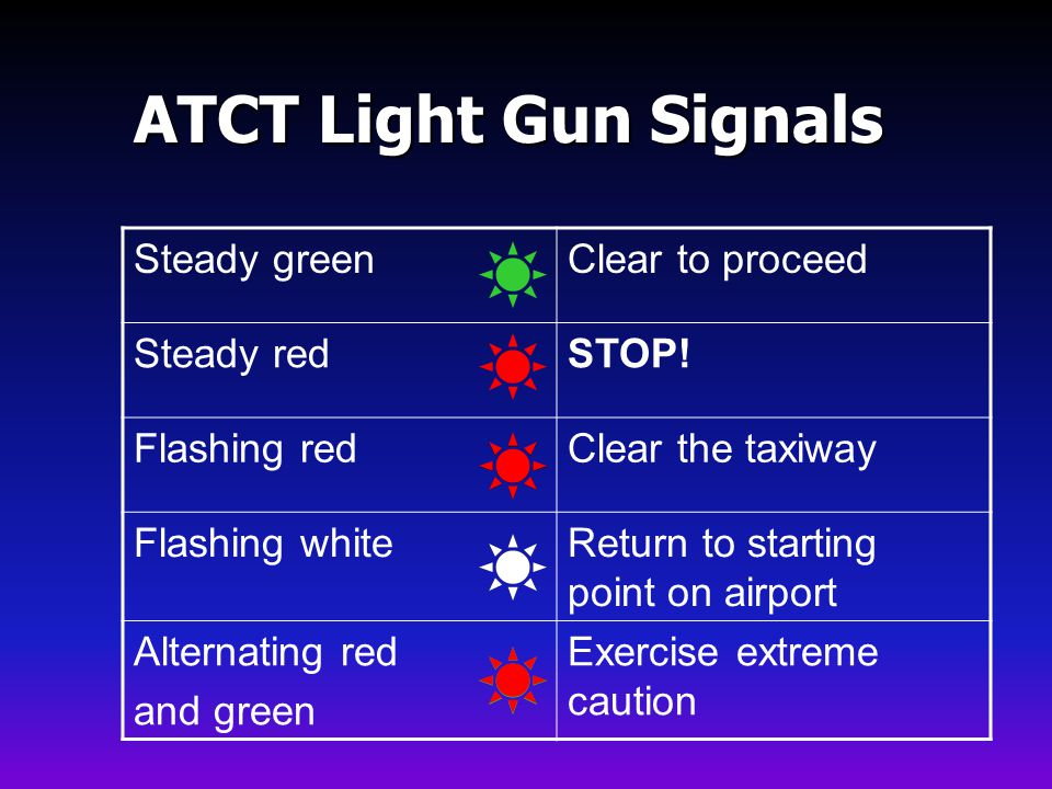 ATCT Light Gun Signals Steady green Clear to proceed Steady red STOP!