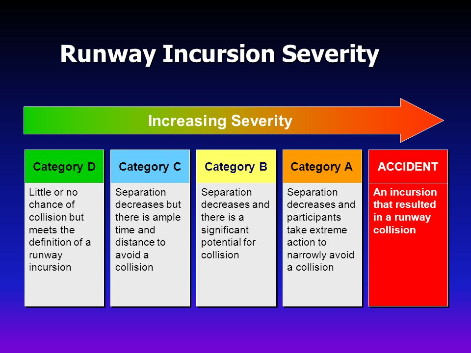 Runway Incursion Severity
