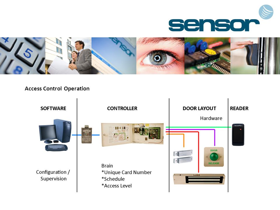 Access Control Operation