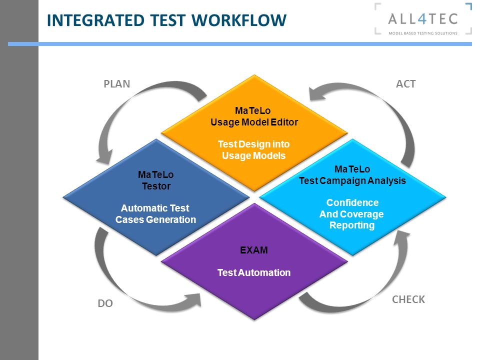 INTEGRATED TEST WORKFLOW