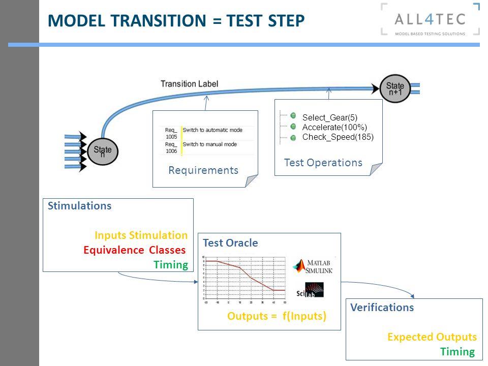 MODEL TRANSITION = TEST STEP