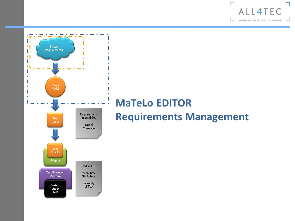 MaTeLo EDITOR Requirements Management