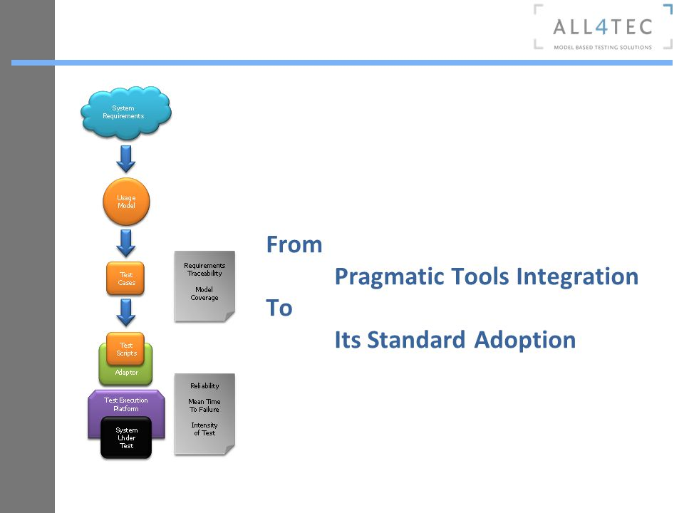 From Pragmatic Tools Integration To Its Standard Adoption
