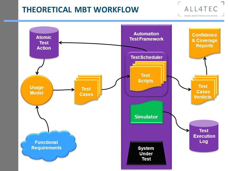THEORETICAL MBT WORKFLOW