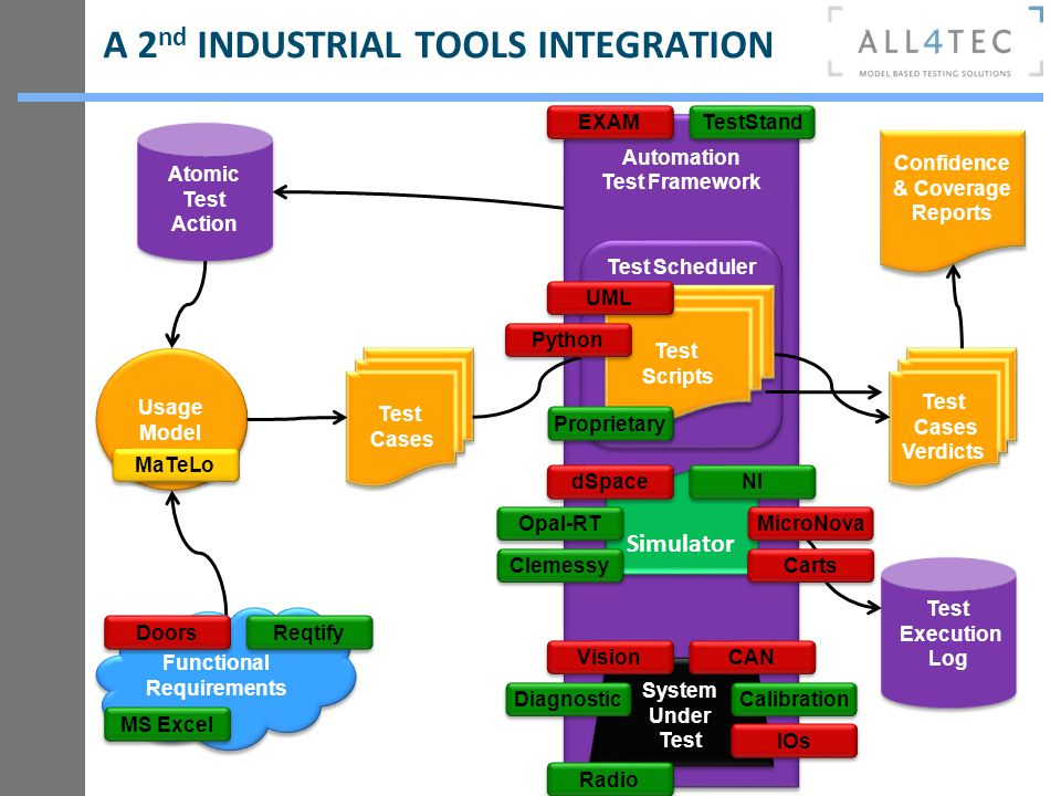 A 2nd INDUSTRIAL TOOLS INTEGRATION
