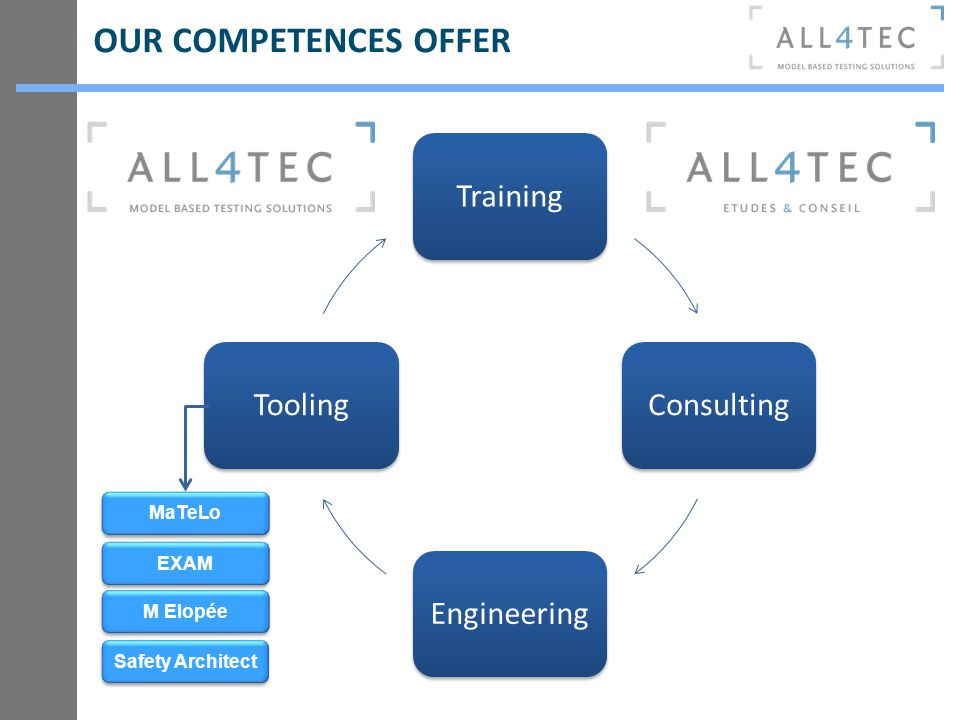 OUR COMPETENCES OFFER Training Consulting Engineering Tooling MaTeLo