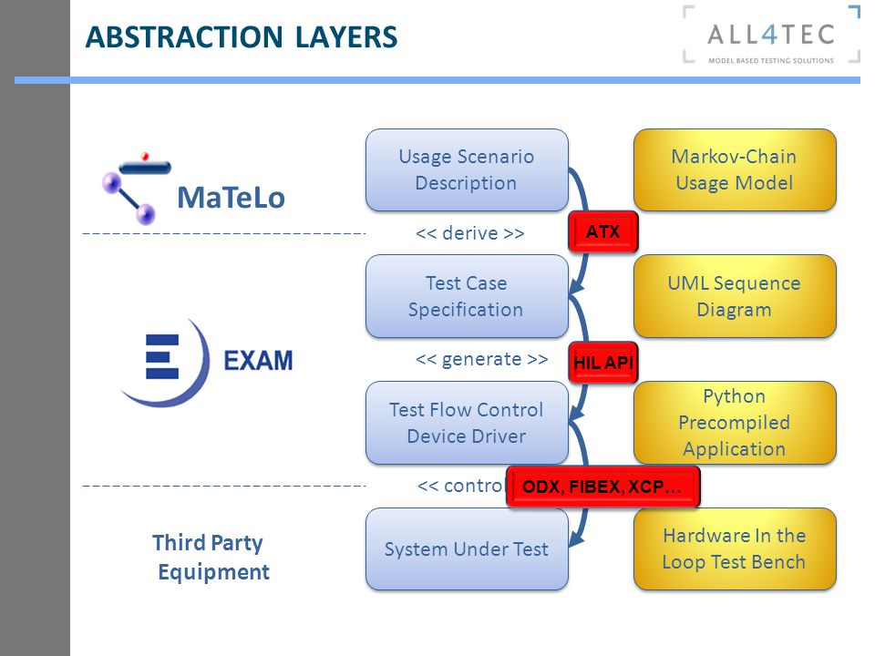 ABSTRACTION LAYERS MaTeLo Third Party Equipment