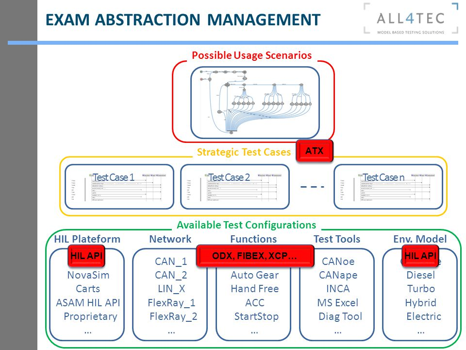 EXAM ABSTRACTION MANAGEMENT