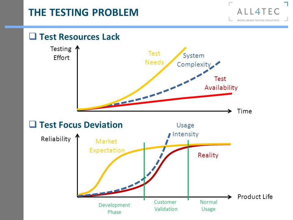THE TESTING PROBLEM Test Resources Lack Test Focus Deviation Testing