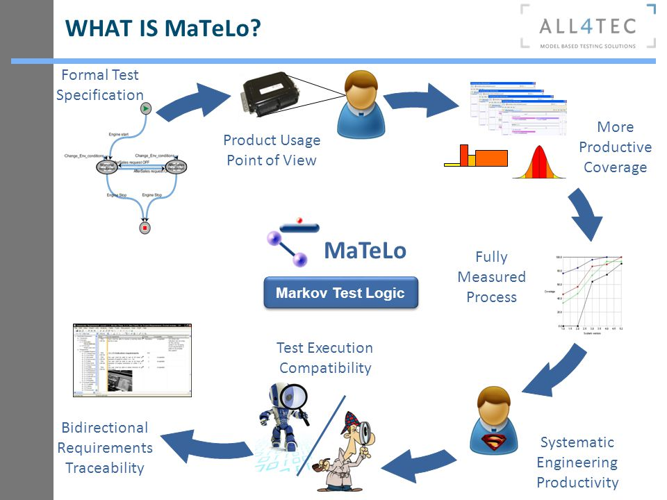 WHAT IS MaTeLo MaTeLo Formal Test Specification More Productive