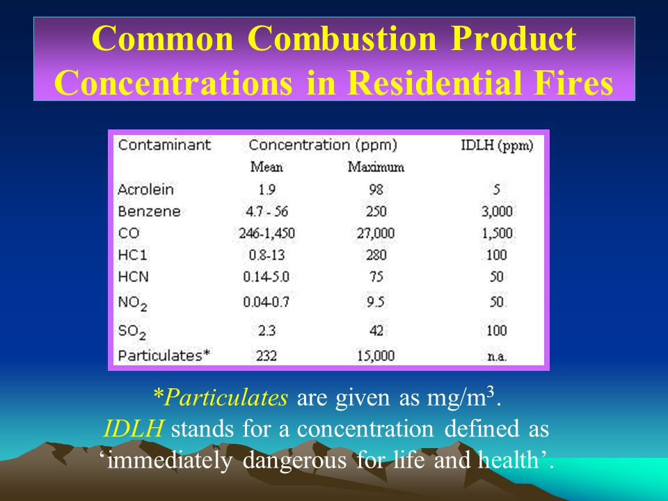 Common Combustion Product Concentrations in Residential Fires