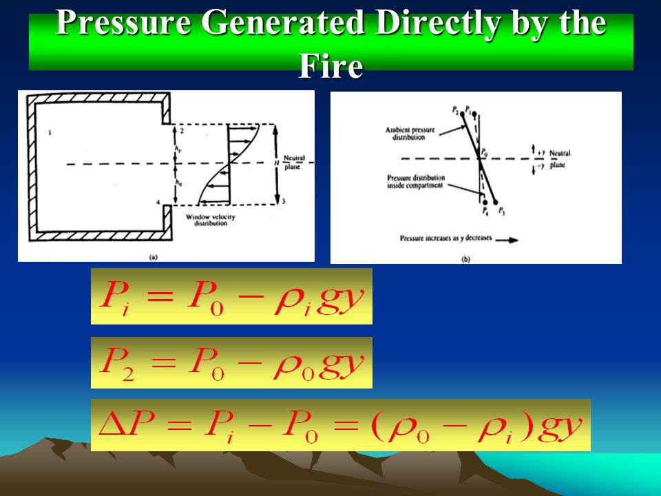Pressure Generated Directly by the Fire