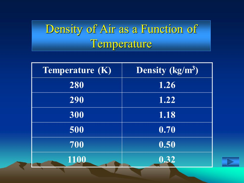 Density of Air as a Function of Temperature