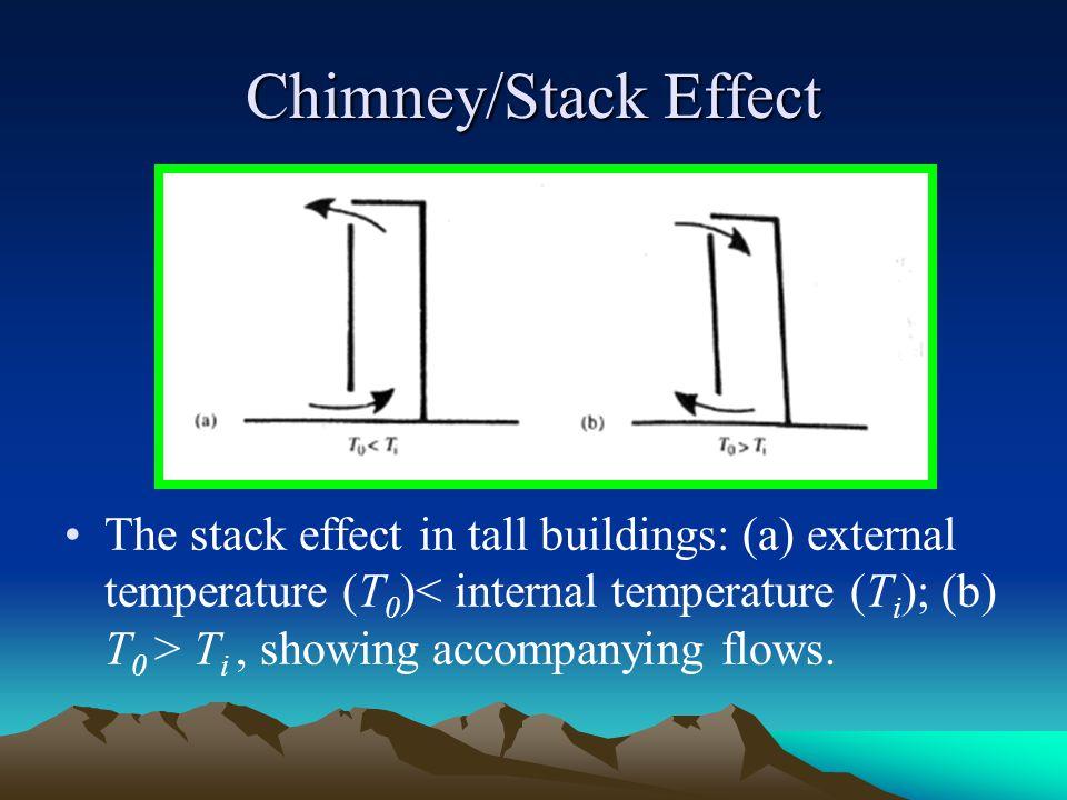 Chimney/Stack Effect