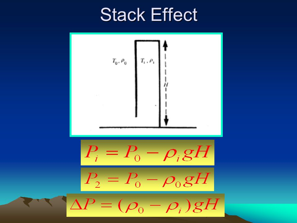 Stack Effect The origin of the stack effect (no flow)
