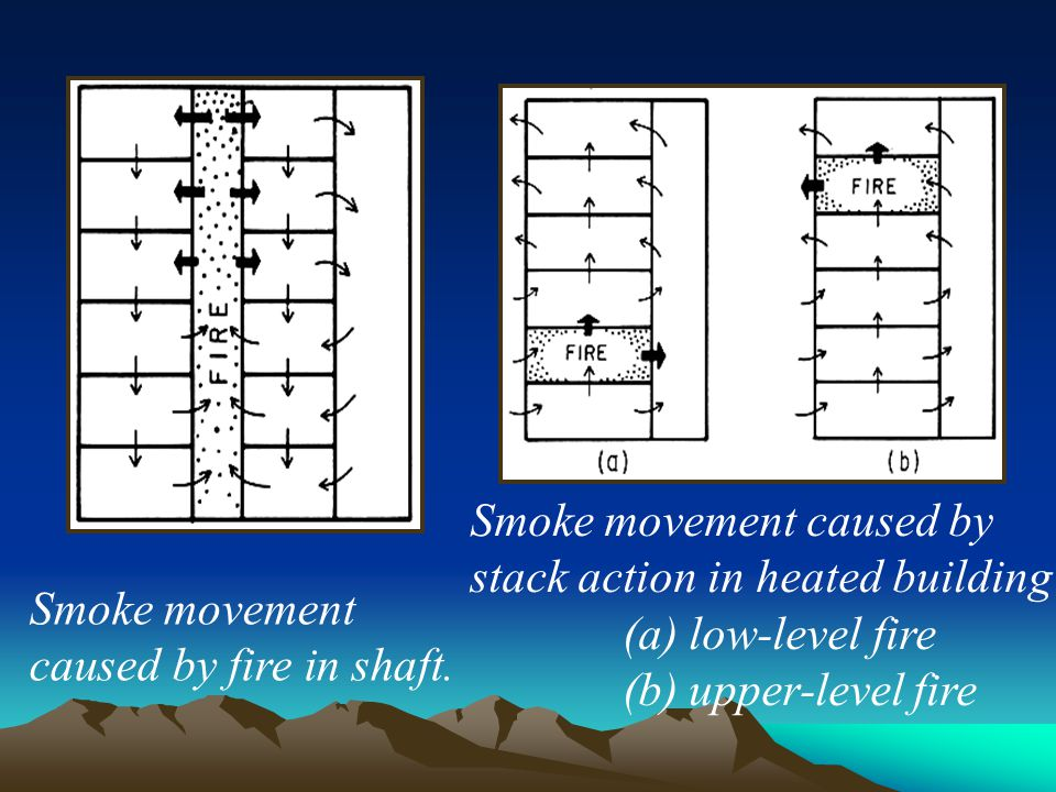 Smoke movement caused by stack action in heated building (a) low-level fire (b) upper-level fire