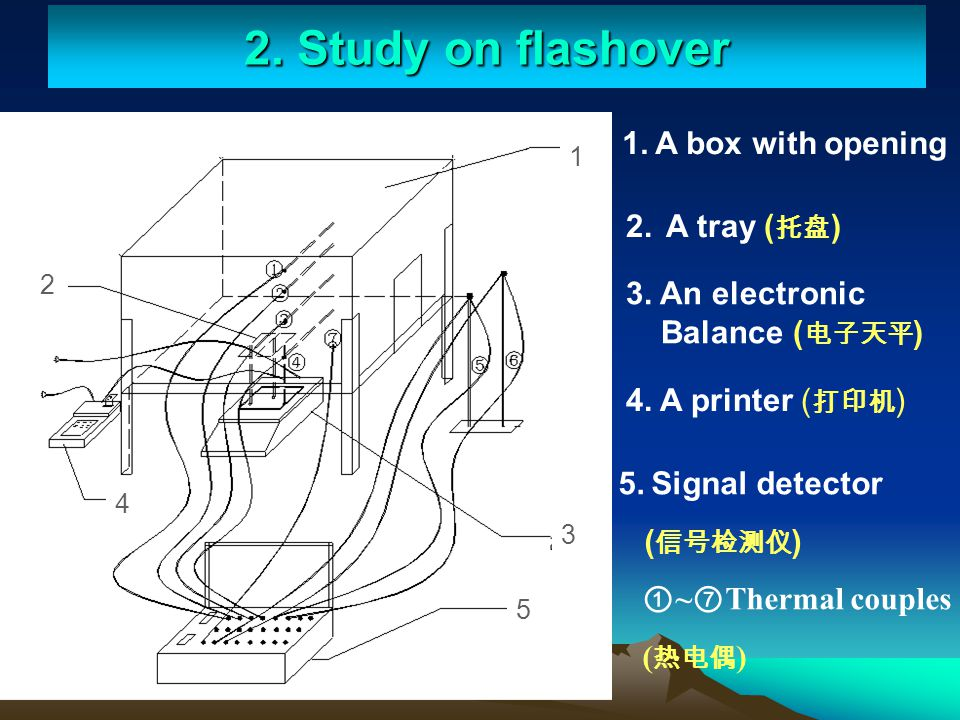 2. Study on flashover 1. A box with opening 2. A tray (托盘)