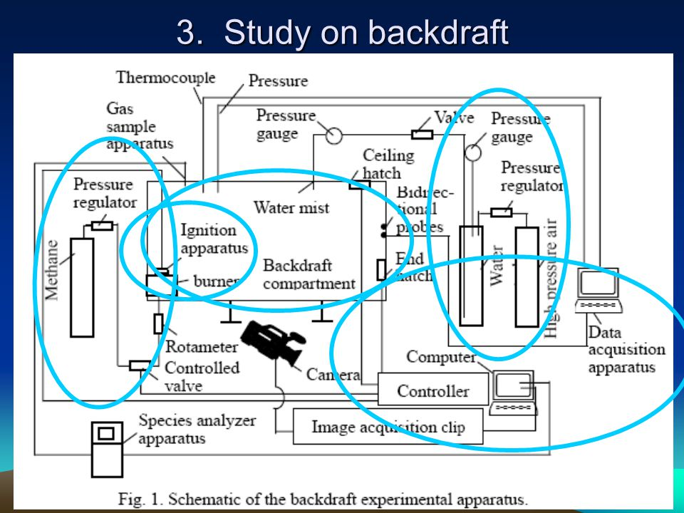 3. Study on backdraft The apparatus is made up of a reduced-scale compartment, fuel system, ignition system, water mist system, data.