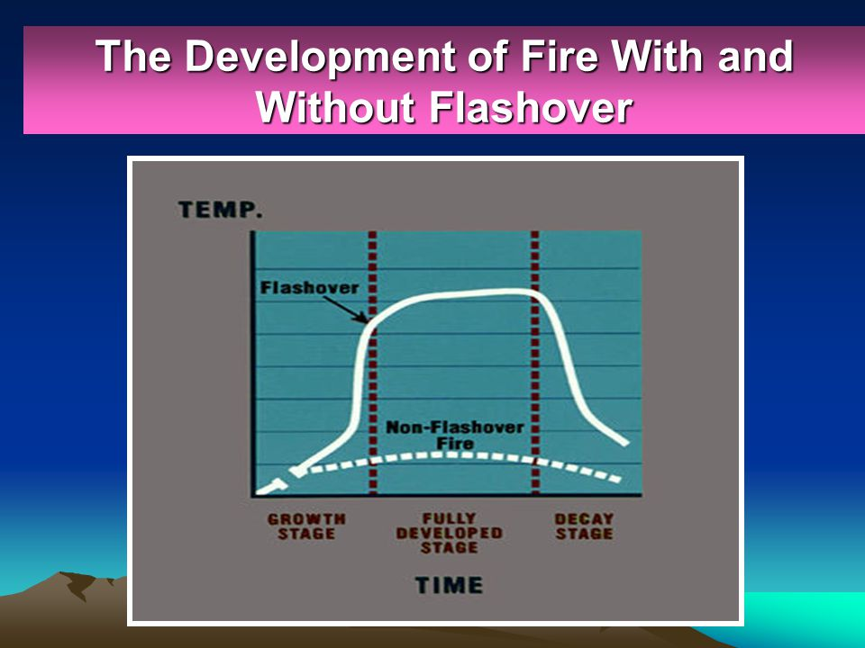 The Development of Fire With and Without Flashover