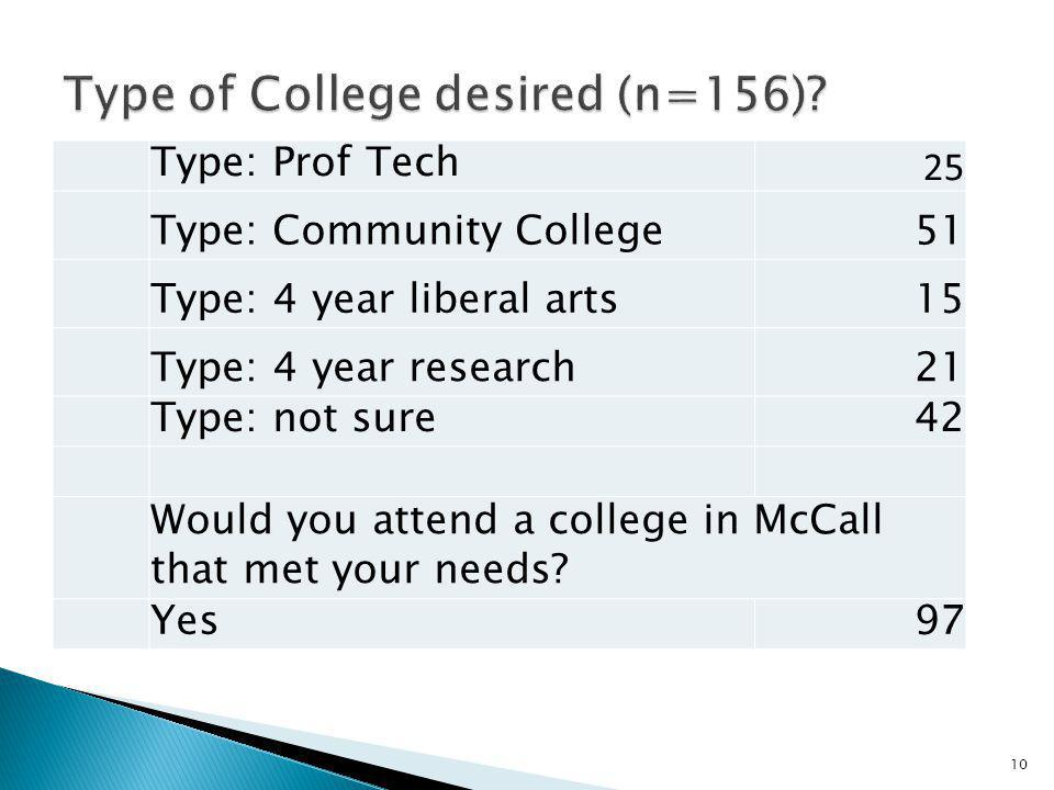 Type of College desired (n=156)