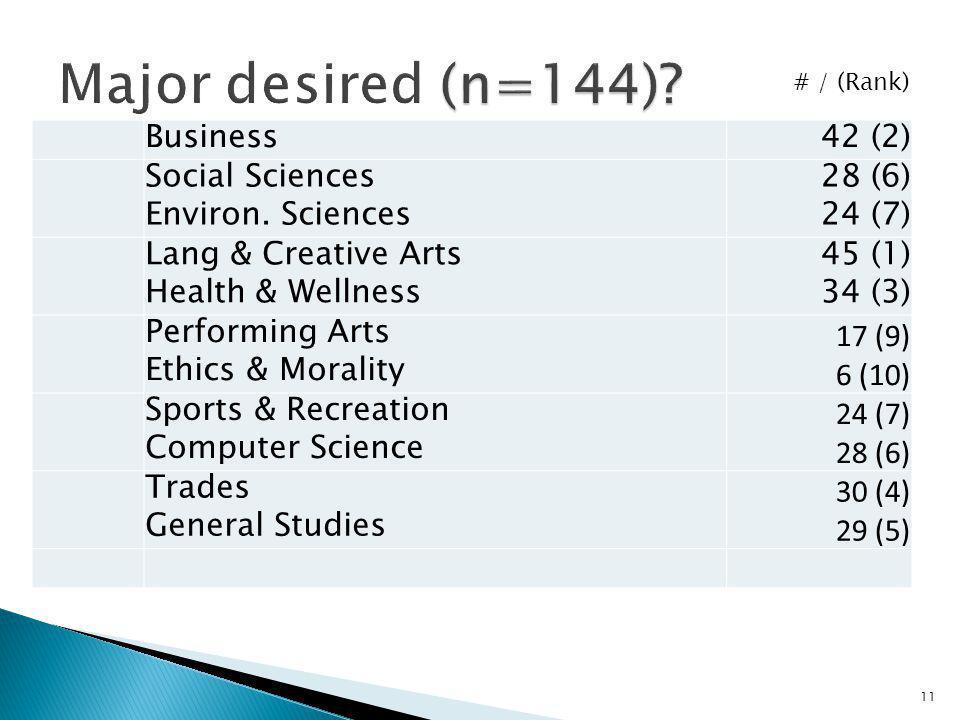Major desired (n=144) Business 42 (2)