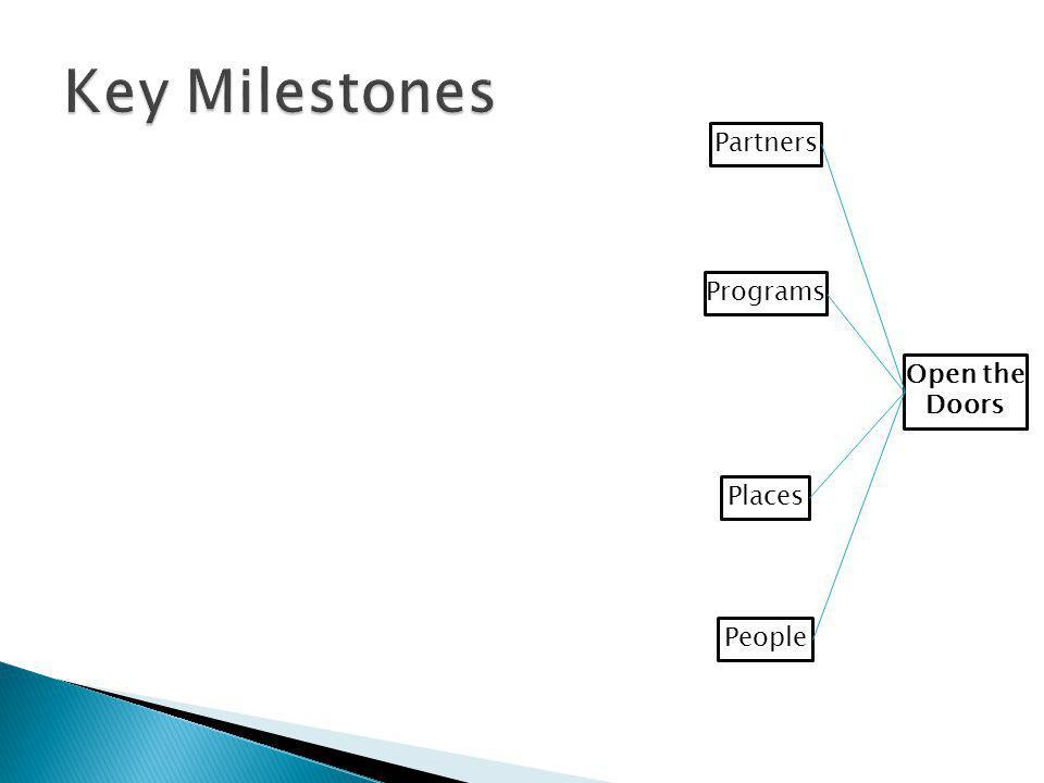 Key Milestones Partners Programs Open the Doors Places People