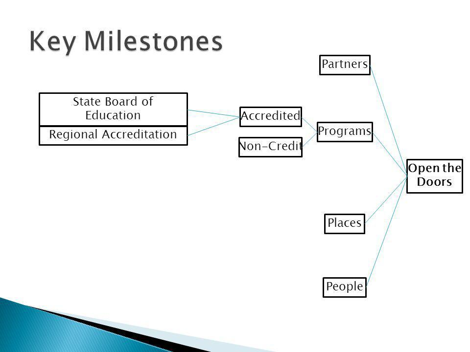 Key Milestones Partners State Board of Education Accredited Programs