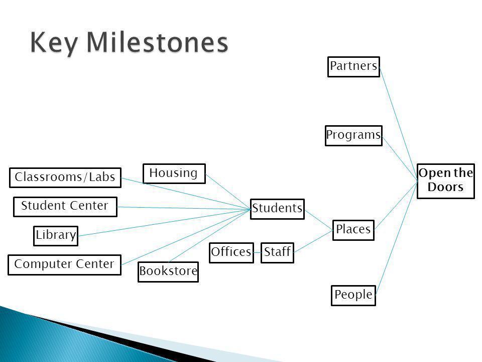Key Milestones Partners Programs Housing Open the Doors
